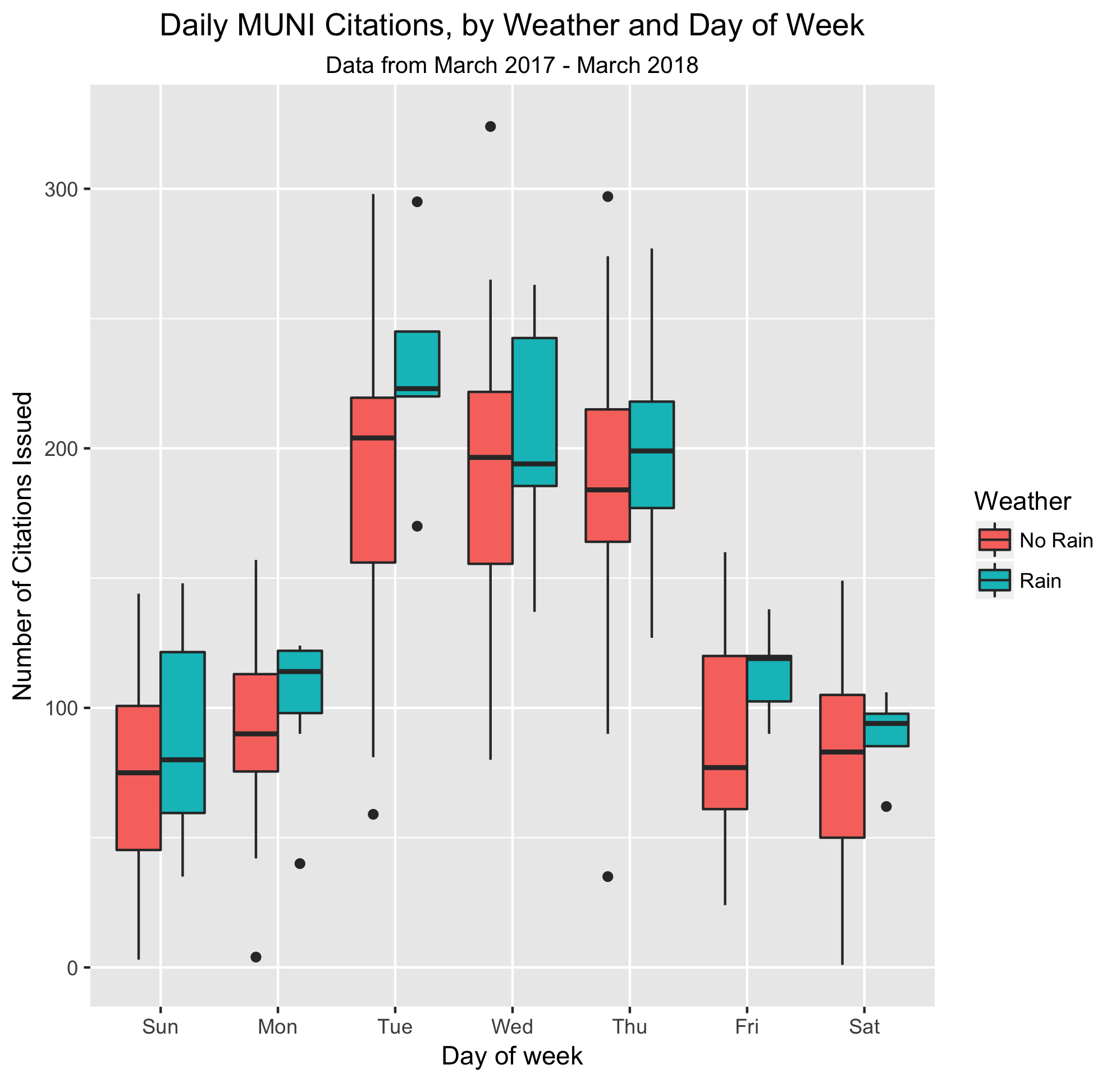 Citations by day of week, weather