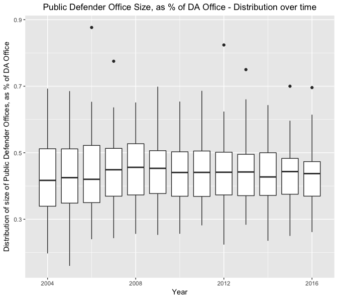 PD vs DA over time