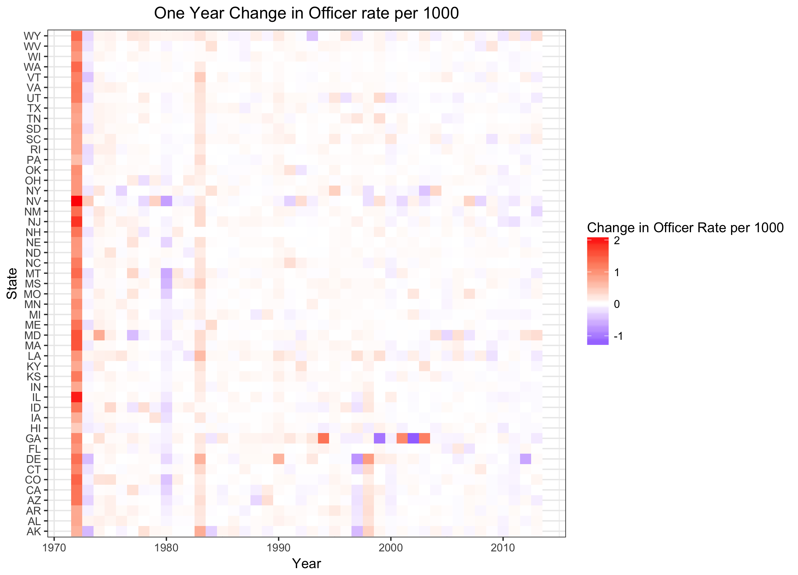 One year change in officers per 1000