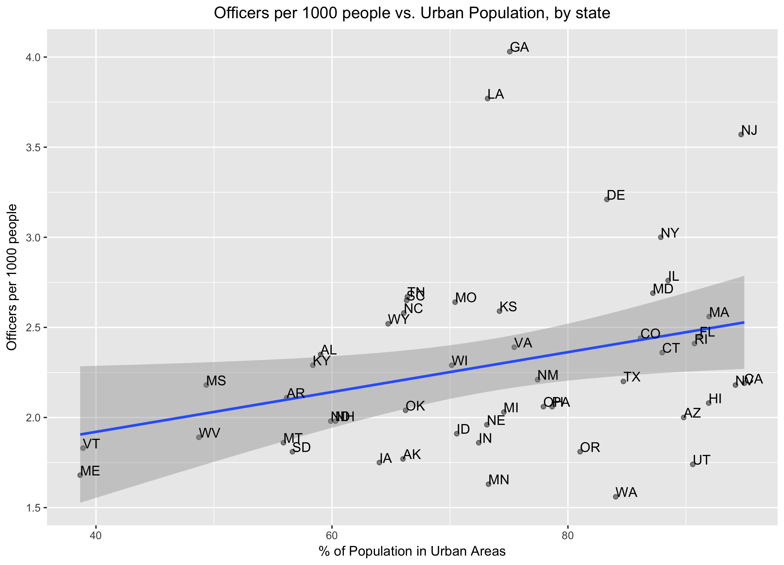 % of population police vs. how urban